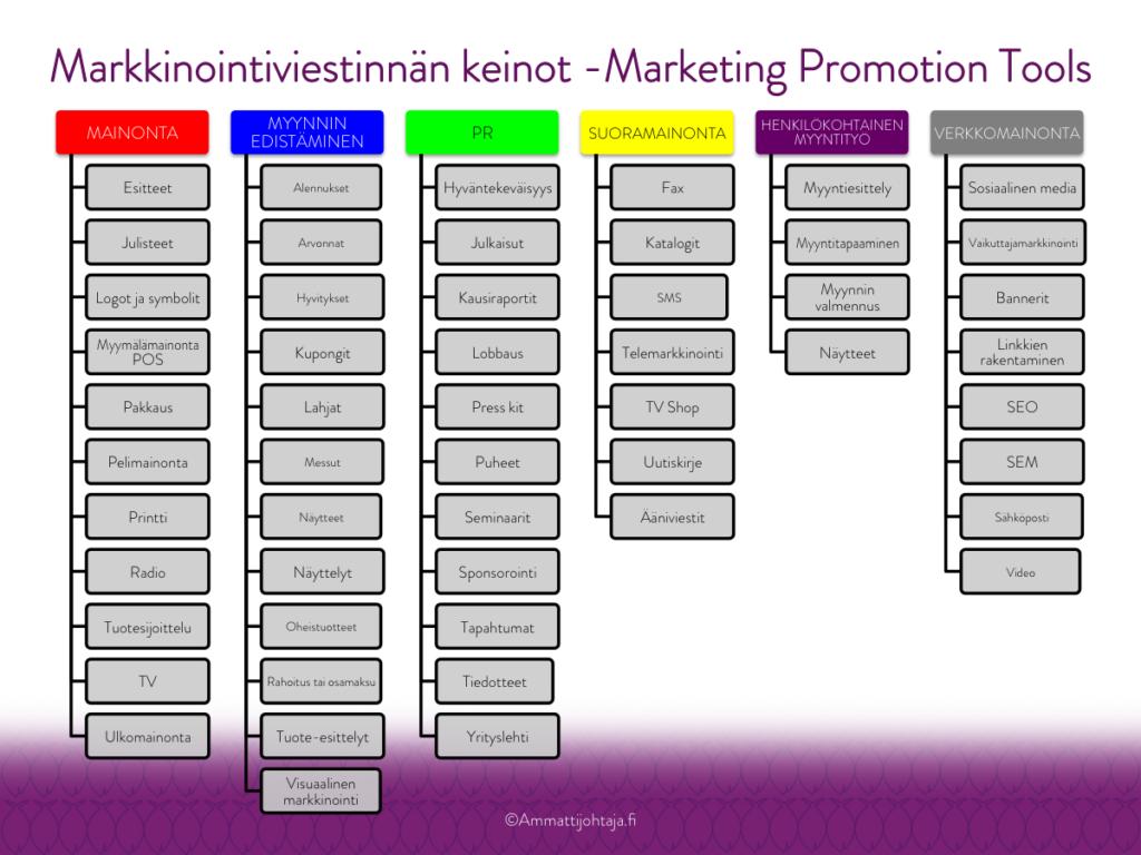 Markkinointiviestinnän keinot - Marketing Promotion Tools