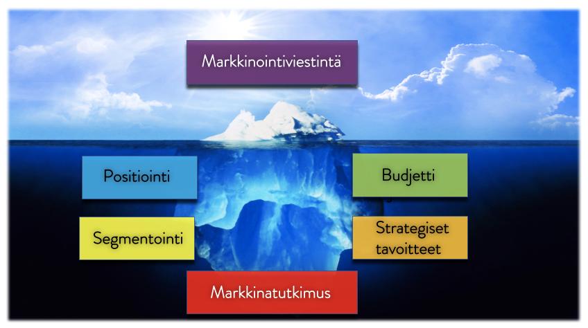 Markkinatutkimus – Ammattijohtaja.fi